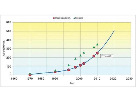 Прирост количества автомобилей